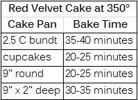Red Velvet Cake bake time